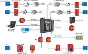 Getting an Automatic Fire Alarm System